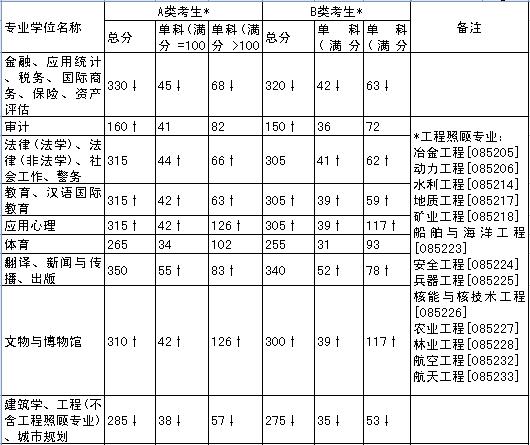 2014年全国硕士研究生招生考试考生进入复试的初试成绩基本要求(专业学位类)