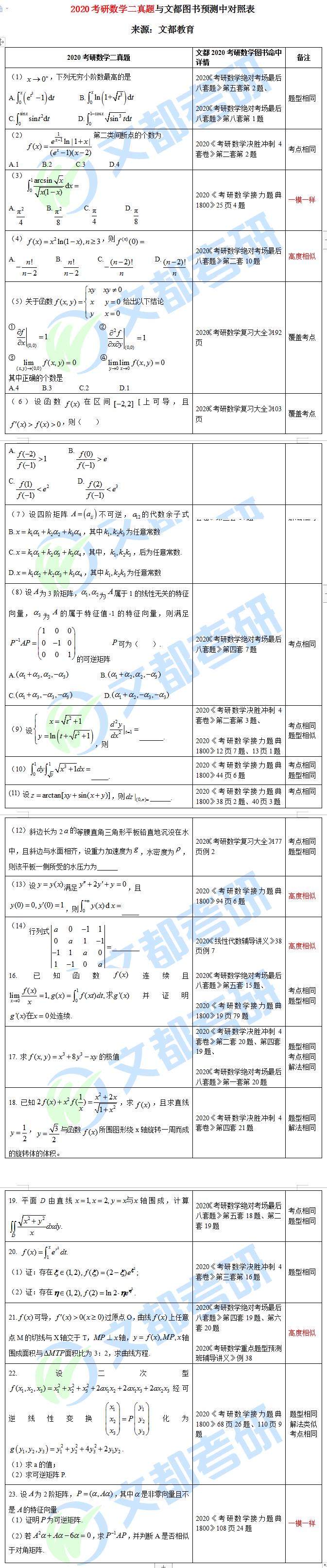 2020考研数学二真题与文都图书预测中对照表