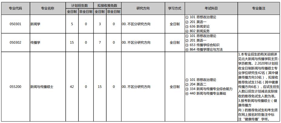 2021考研专业目录