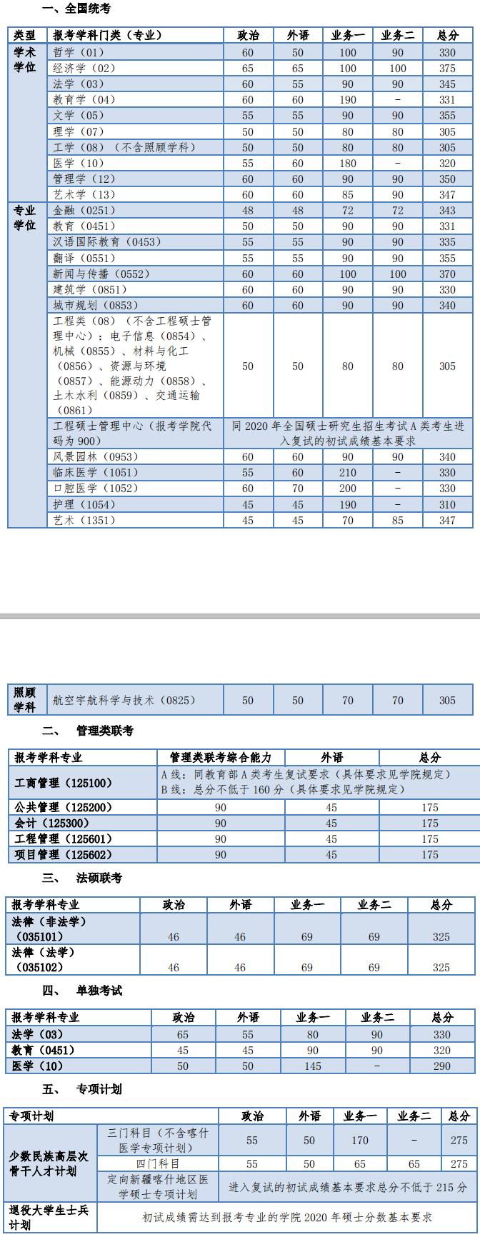 2020考研复试分数线