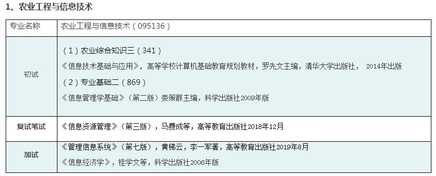 2022硕士研究生参考书目