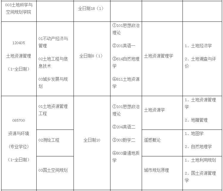 2022考研招生专业目录