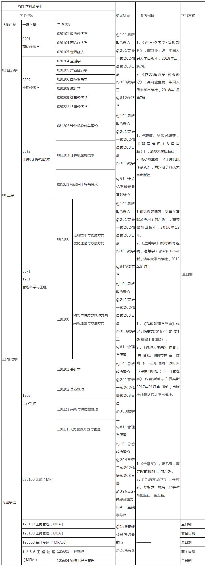 硕士研究生招生目录