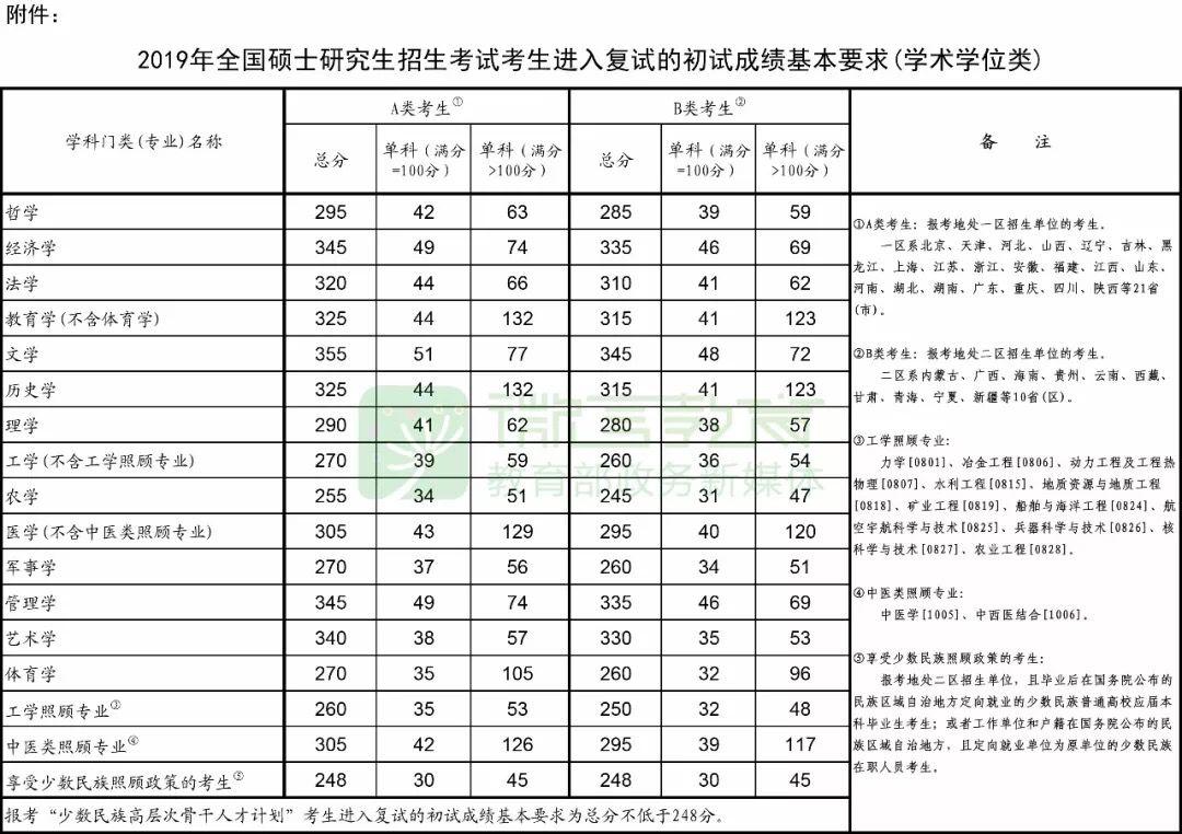 2019考研国家线正式公布,出分黄金一小时!!!