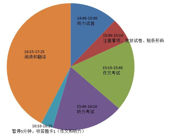 2016年12月英语六级考试流程