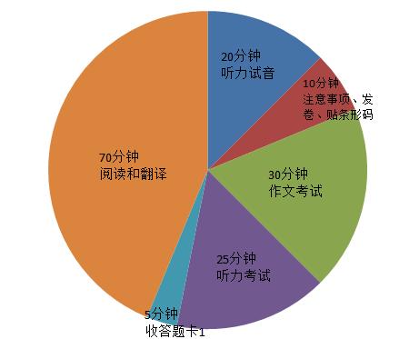 2017年6月英语四级考试流程