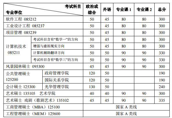 北京大学2017年考研复试分数线公布