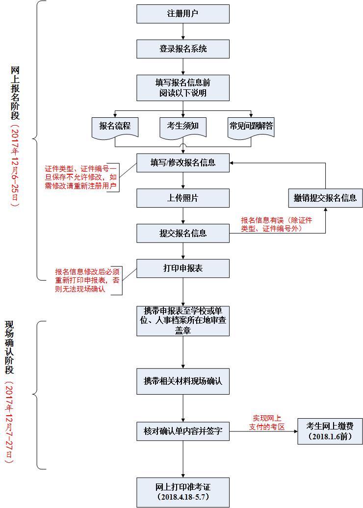 【官方】2018年护士资格考试报名流程