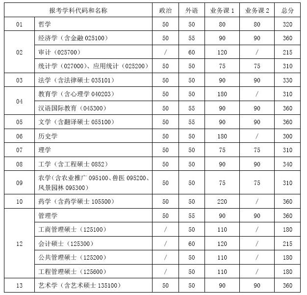 上海交通大学2012年考研复试分数线