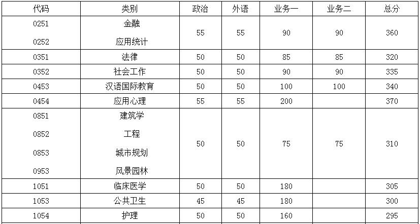东南大学2018考研复试分数线