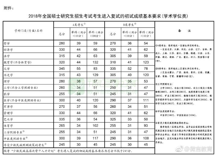 2018年考研国家线已公布