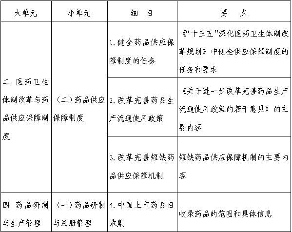 2018执业药师药事管理与法规大纲调整
