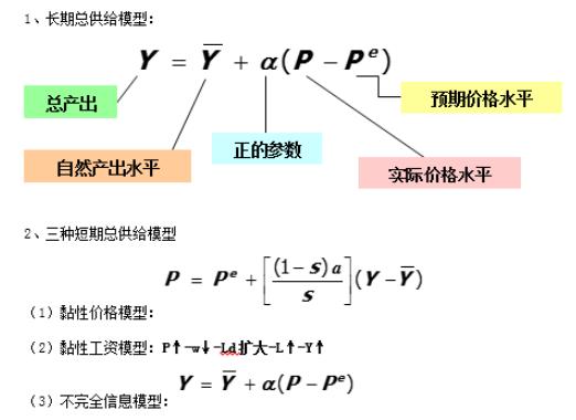 2019考研宏观经济学笔记之短期取舍