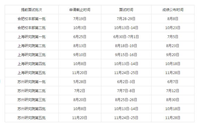2019年中国科学技术大学管理学院MBA/EMBA考研招生简章