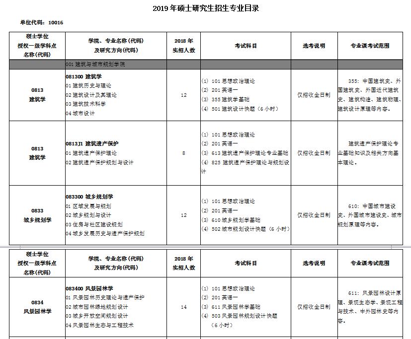 北京建筑大学2019考研专业目录