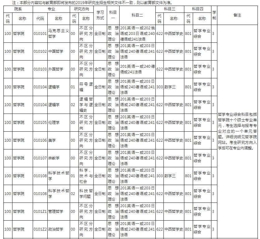 2019人大考研专业目录详解