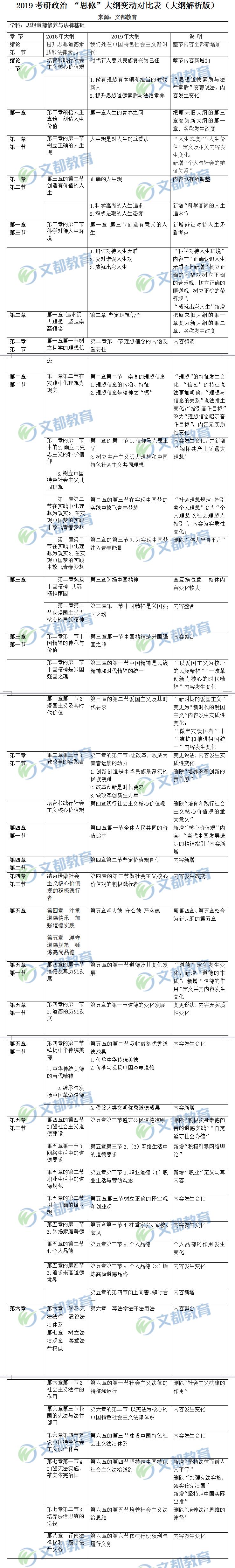 """2019考研政治 """"思修""""大纲变动对比表(大纲解析版)"""