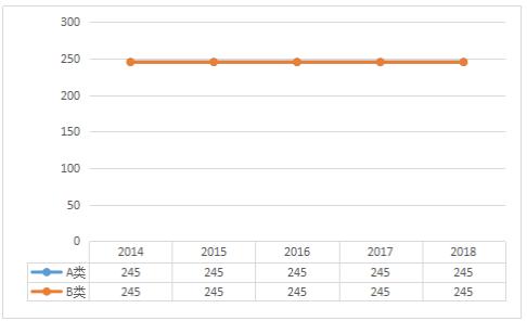 2014-2018年专硕享受少数民族照顾政策考生总分国家线趋势图及单科分数