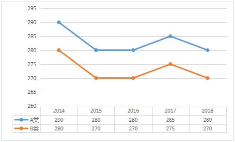 2014-2018年哲学总分国家线趋势图及单科分数