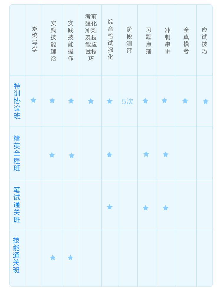 文都网校2019年医师考试辅导课程介绍