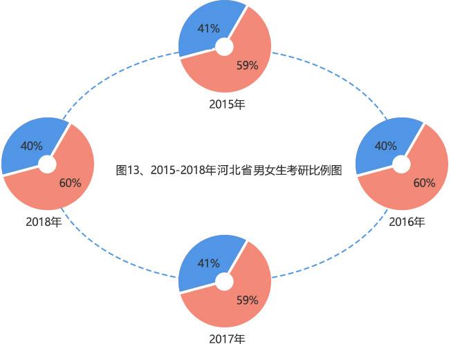 2015-2018年全国硕士研究生报考数据分析