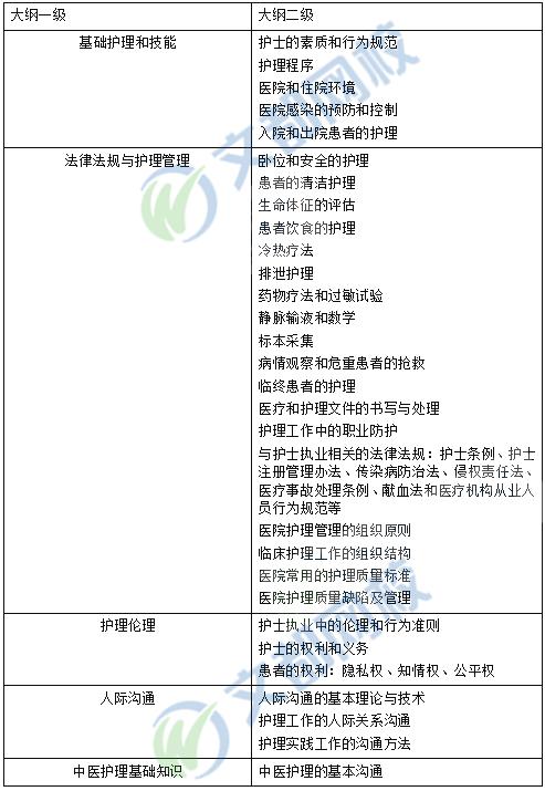 2019年护士资格考试大纲