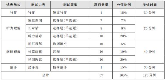 2019年6月大学英语四级考试内容