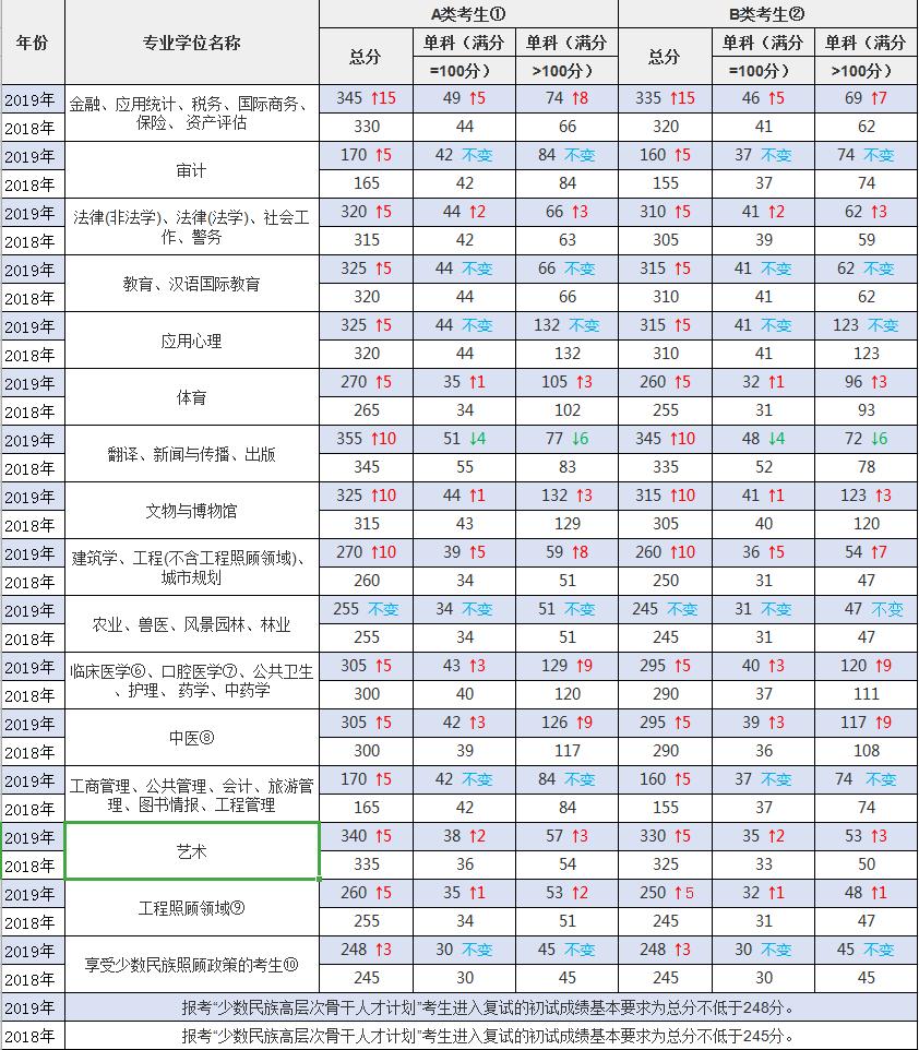 2019考研专业型硕士分数线变化解读