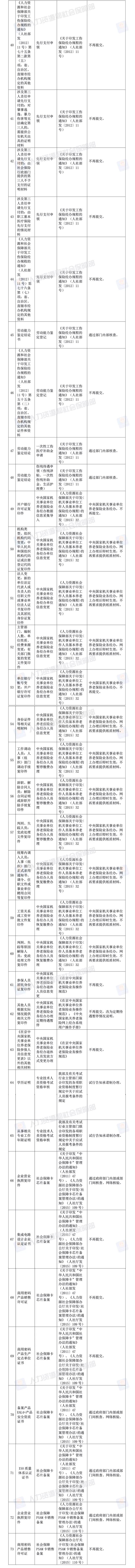 便民!人社部决定取消73项由规范性文件设定的证明材料