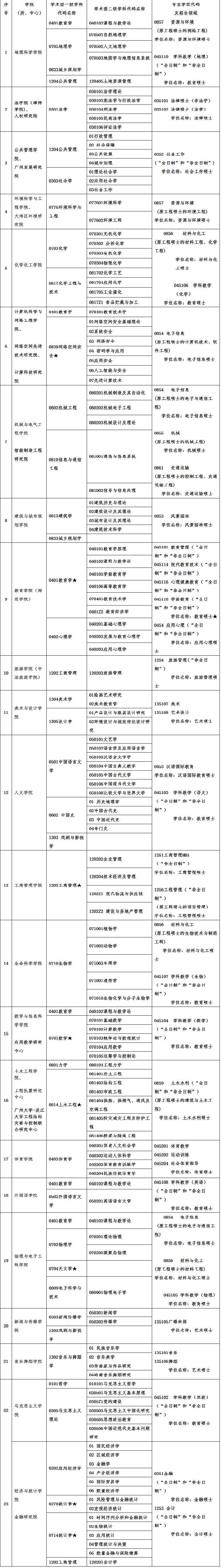 广州大学2020年硕士研究生招生简章