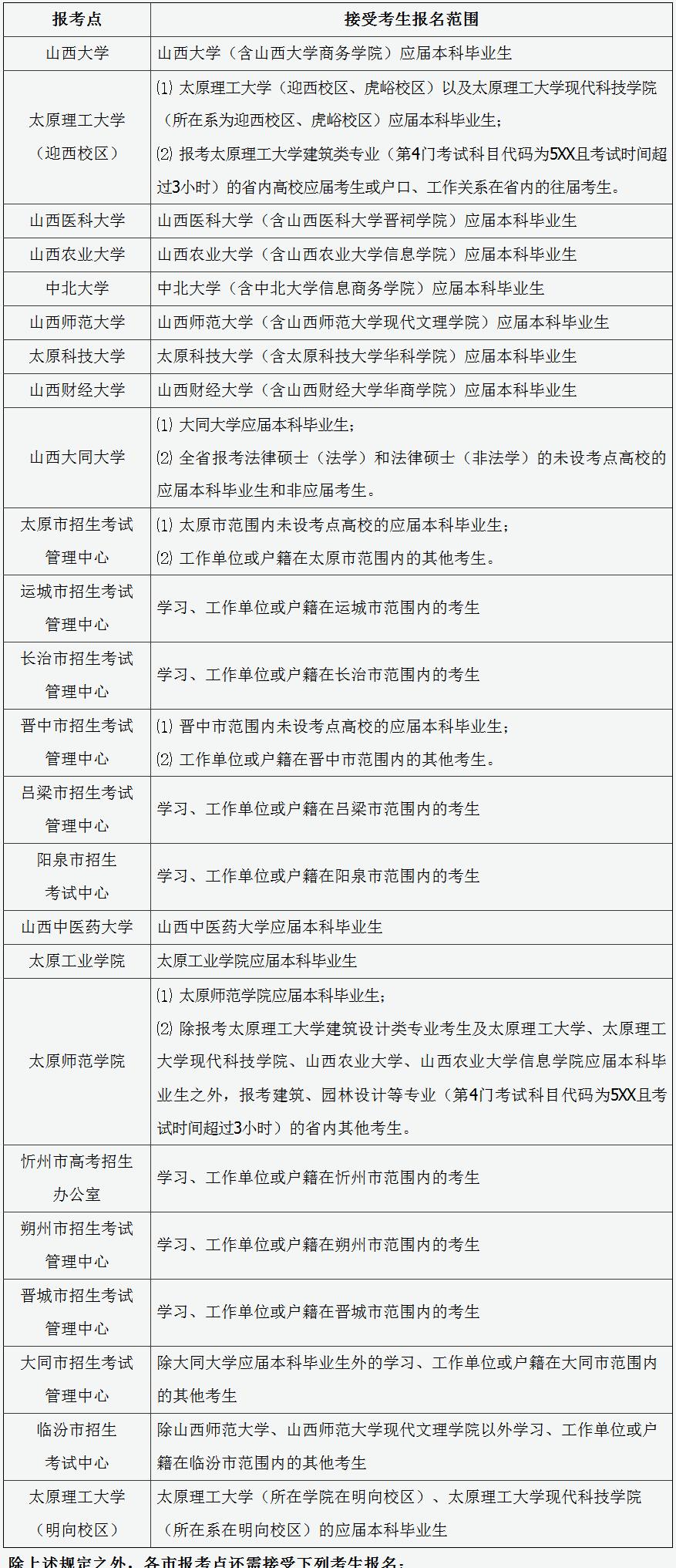 2020年湖北省硕士研究生考试网上报名须知