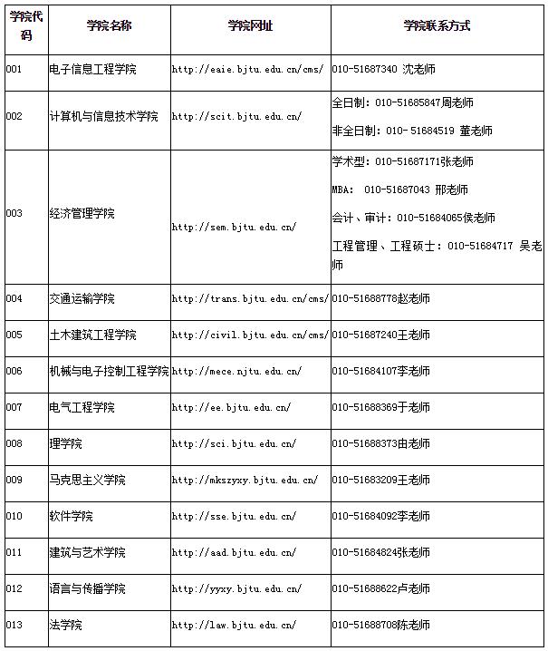 北京交通大学2020年硕士研究生招生简章