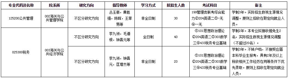上海海关学院2020年招收攻读硕士专业学位研究生招生专业目录
