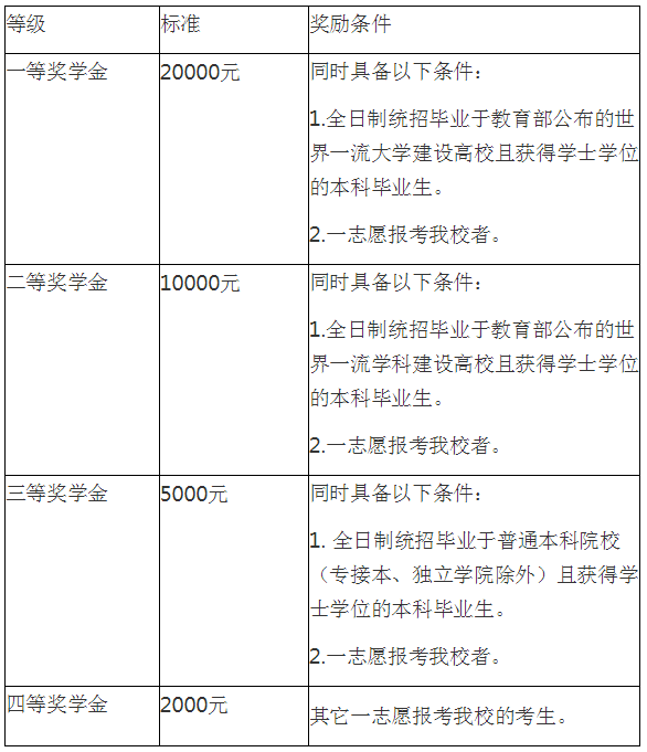 河北金融学院2020年硕士研究生招生简章