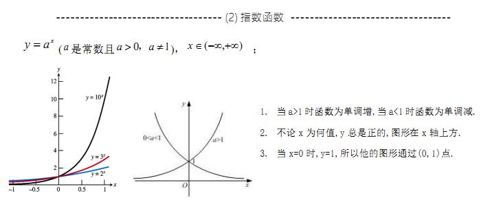 2021考研数学高数复习基础知识点:指数函数及图形