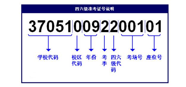 六级准考证打印即将开始,准考证号如何组成的