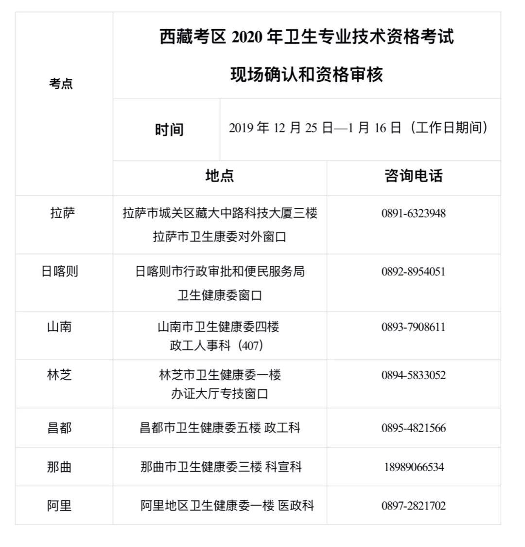 西藏2020年卫生资格考试报名通知--现场确认