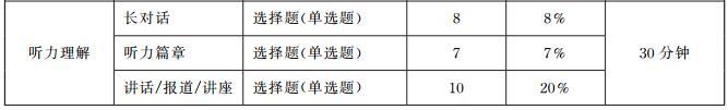 2019年12月大学英语四六级考试评分标准