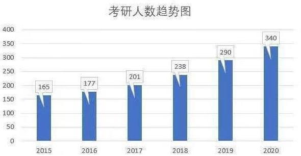 2020全国考研报名人数341万,辽宁、湖南…人数出炉,超11万