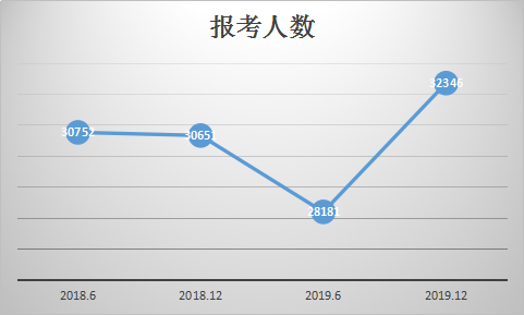 四川省近年来英语四六级报名人数趋势分析(口试)