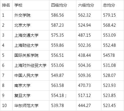 中国高校英语四六级成绩排名,榜首却不是清华北大
