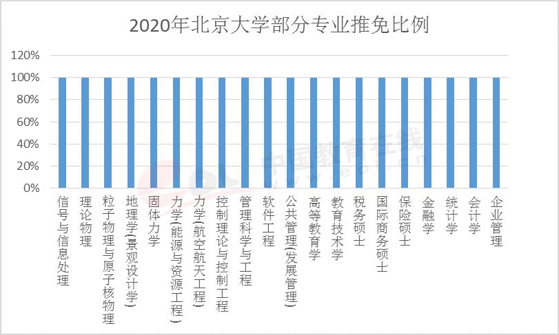 2020研究生调查报告:考研报名持续升温,热门专业有哪些?