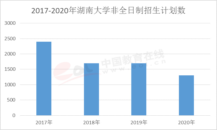 2020考研调查报告:专硕受到追捧  非全日制日渐收缩