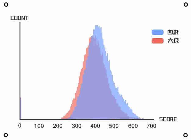 英语四六级大数据分析报告:通过率,难度