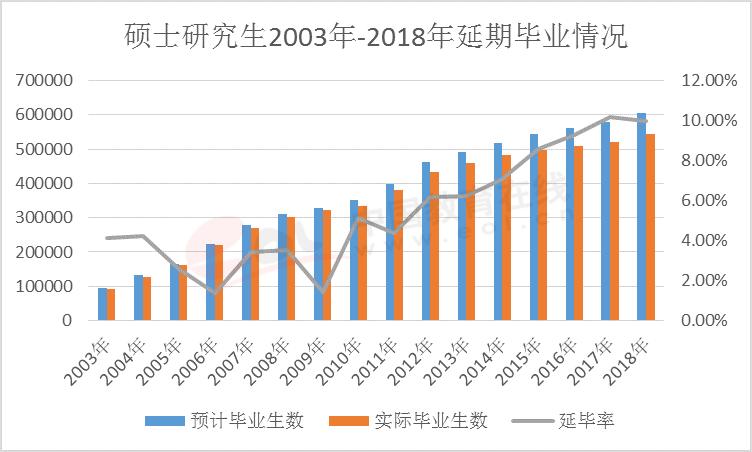 2020研究生调查报告:研究生报录比数据详细分析