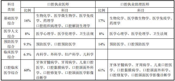 西医类医师资格考试医学综合考试方案及内容-口腔执业医师/助理医师资格考试