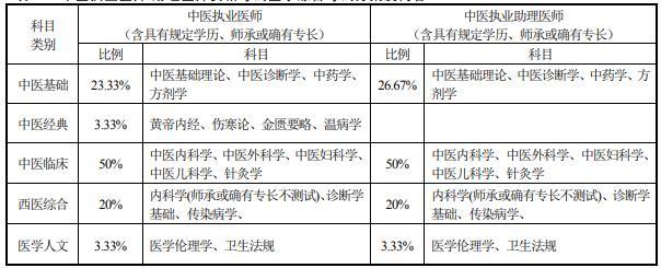 中医类医师资格考试医学综合考试方案及内容-中医执业医师/助理医师资格考试