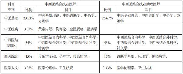 中医类医师资格考试医学综合考试方案及内容-中西医结合执业医师/助理医师资格考试