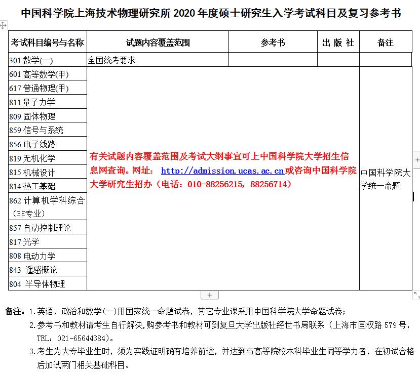中国科学院上海技术物理研究所2021年硕士研究生招生简章