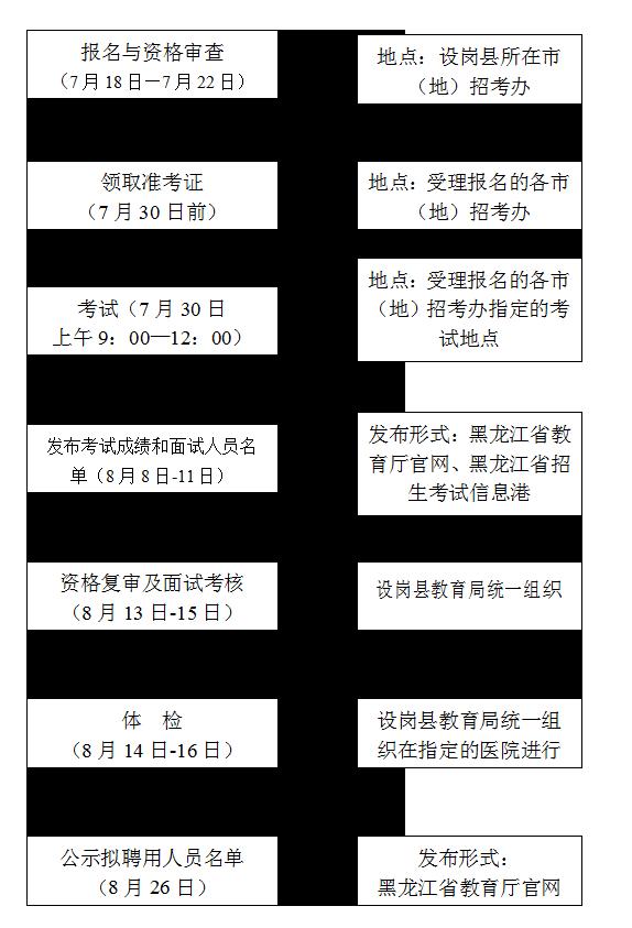 2016年黑龙江省特岗教师招聘1600人工作流程及时间安排一览表